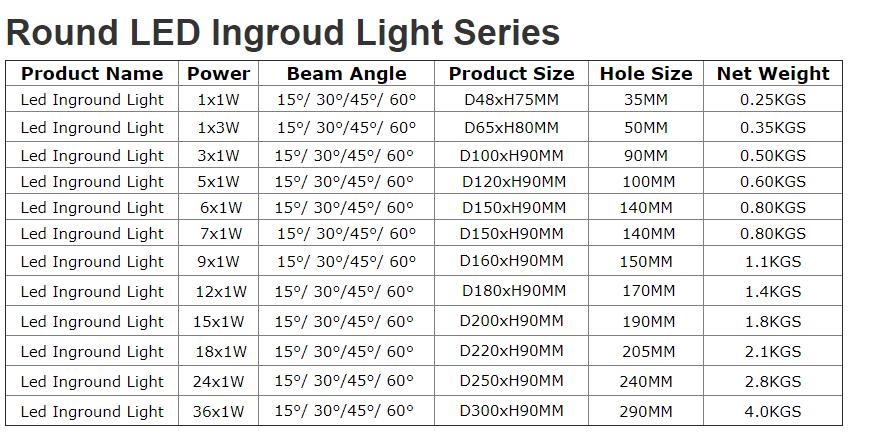 3W Recessed Led Underground Light